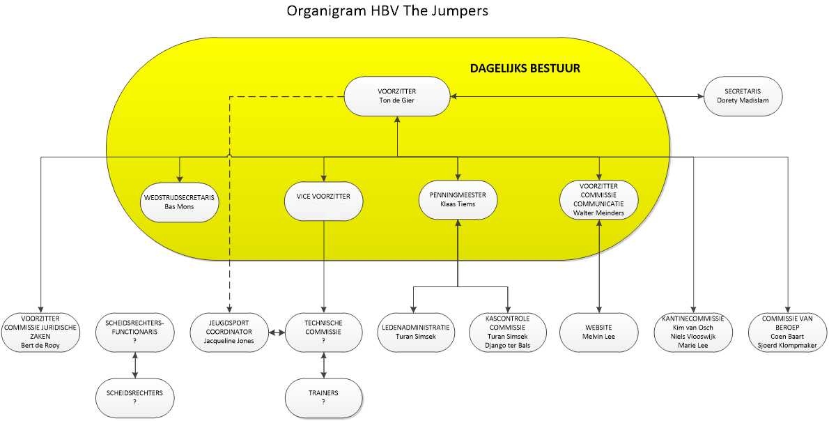 organigram_hbv_the_jumpers_v2